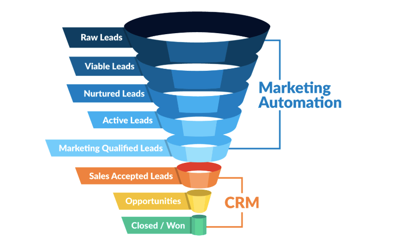marketing sales funnel with what key areas marketing automation and crm handle on the left