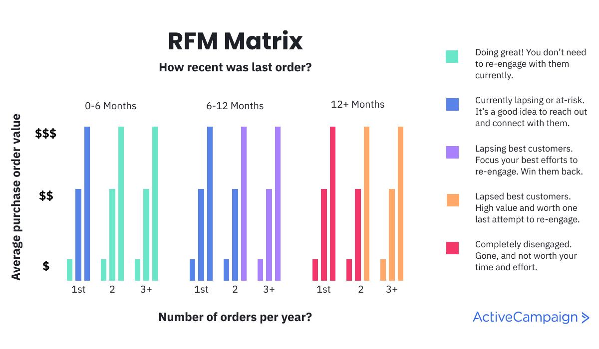 RFM Matrix