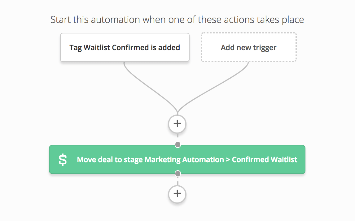 waitlist confirmed automation