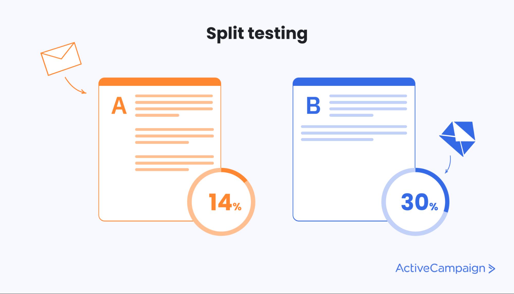 email split test
