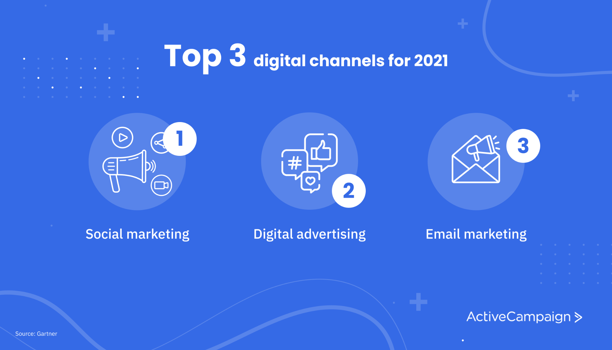 top three digital channels for 2021 include social marketing, digital advertising, and email marketing