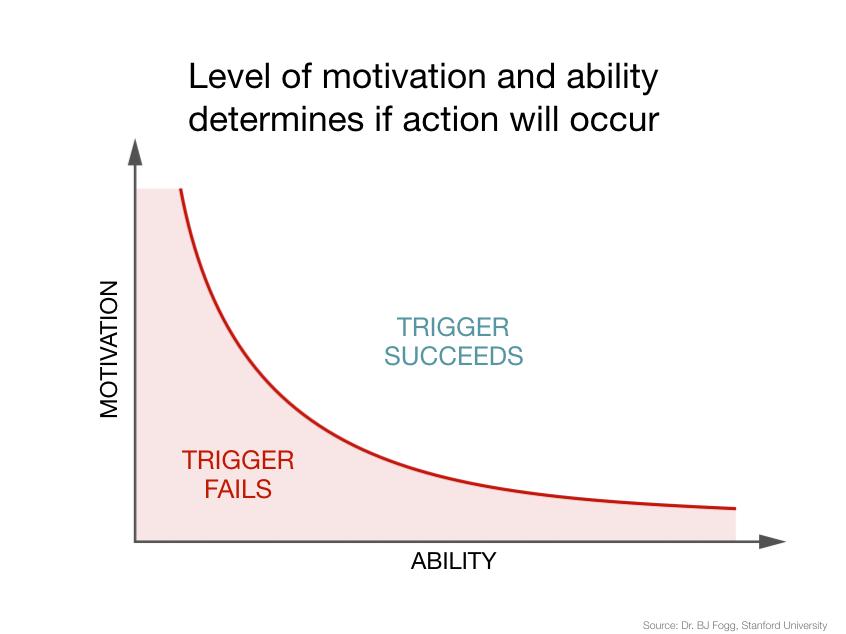 Nir Eyal motivation ability