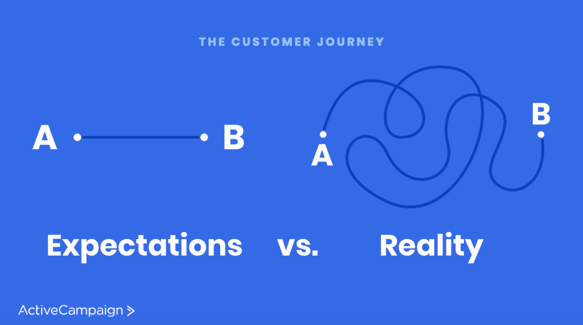Customer journey path