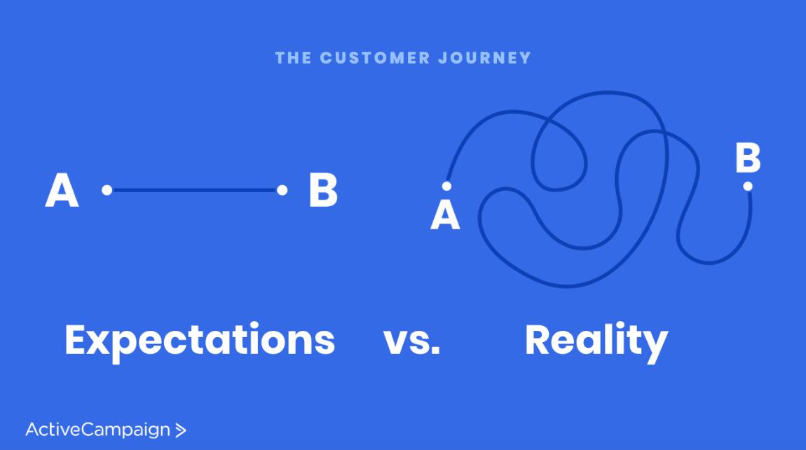 Customer journey path