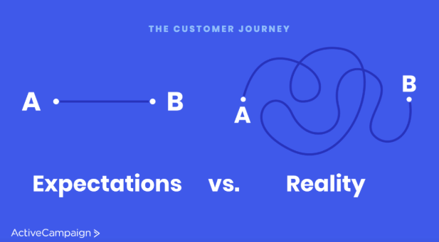 customer journey content