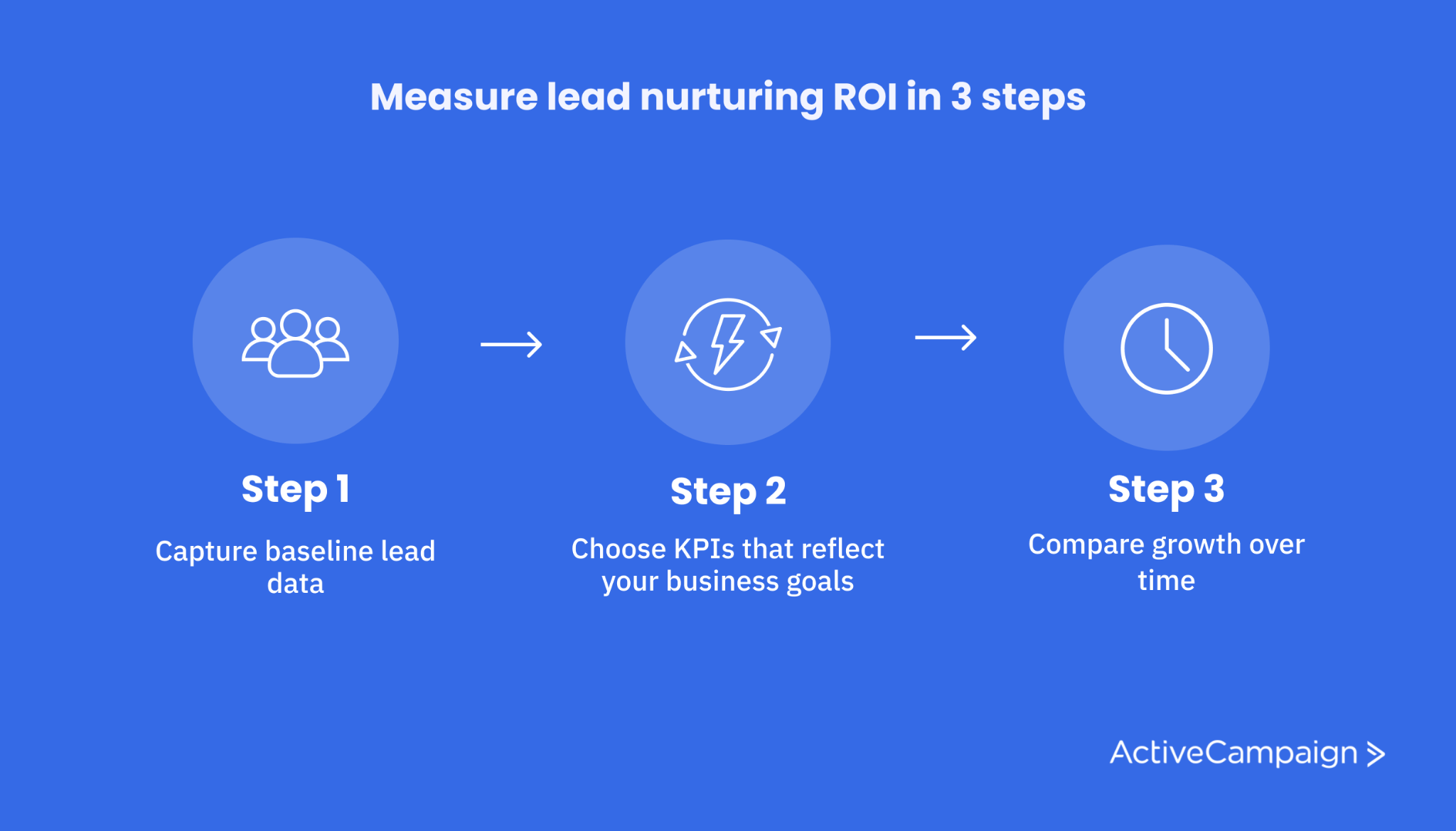 How to measure lead nurturing ROI in 3 steps