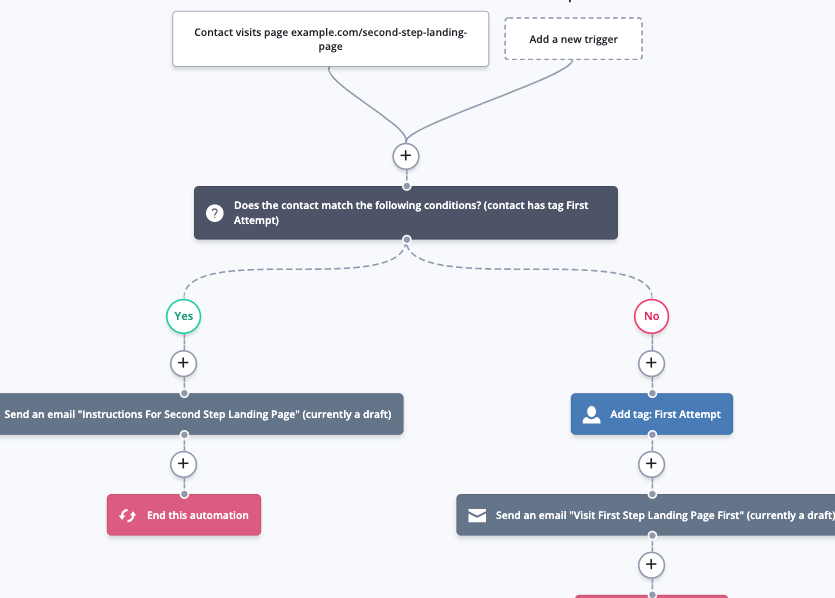 ActiveCampaign automation recipe