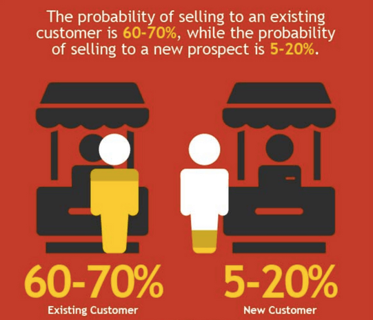 The probability of closing an existing customer is much higher than closing a new customer