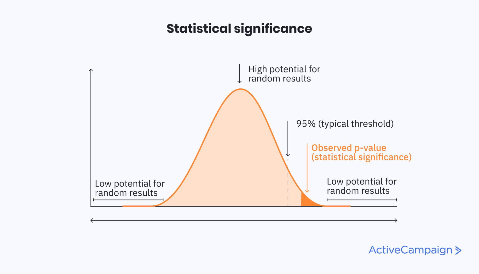 Visual of statistical significance explained