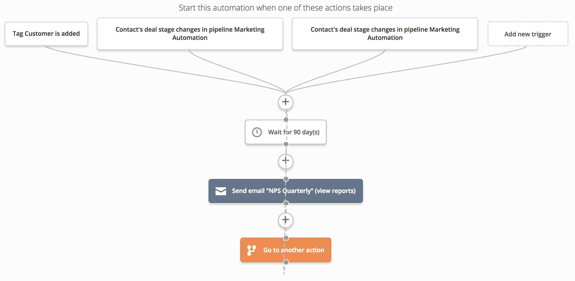 NPS survey automation