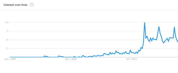 MobilityWOD Google Trends