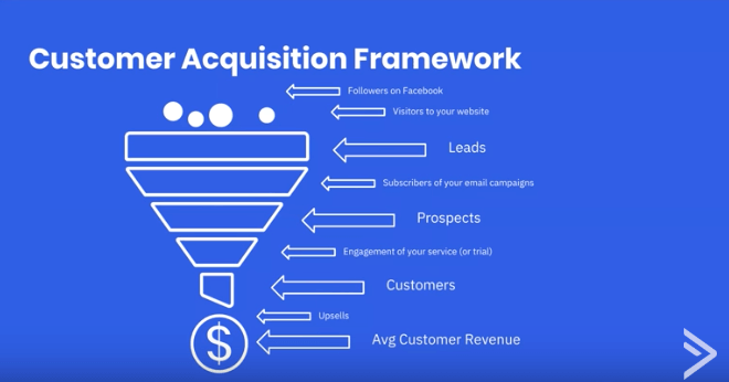 Framework to acquire new customers