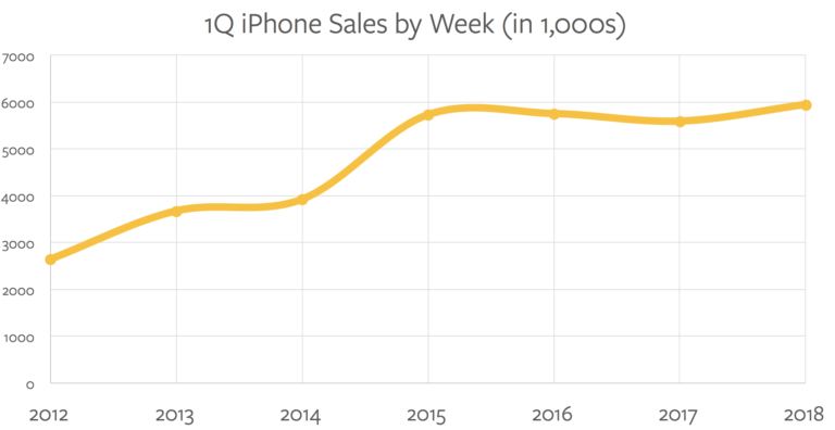 iPhone sales over time