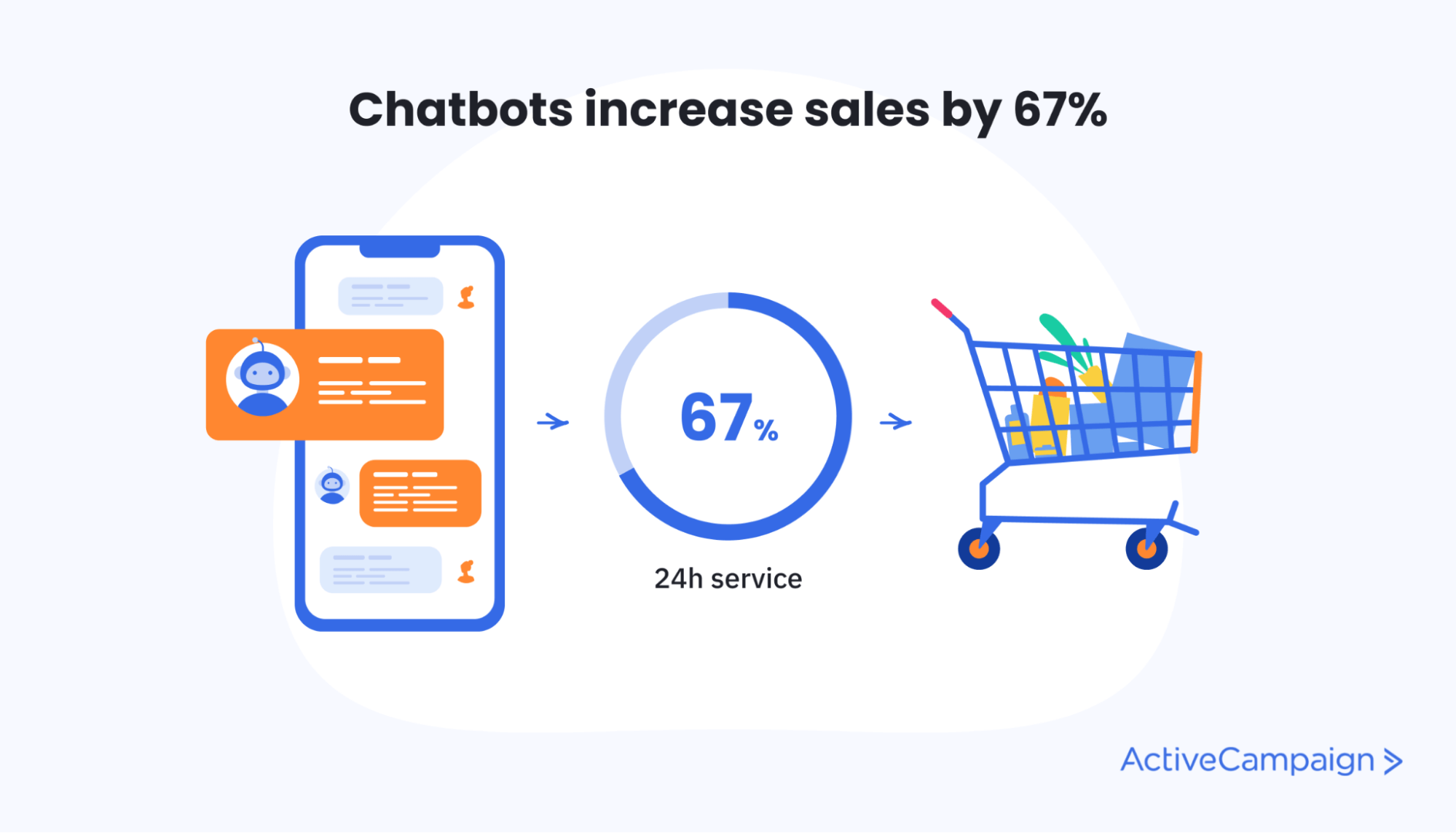 Chatbots increase sales by 67%