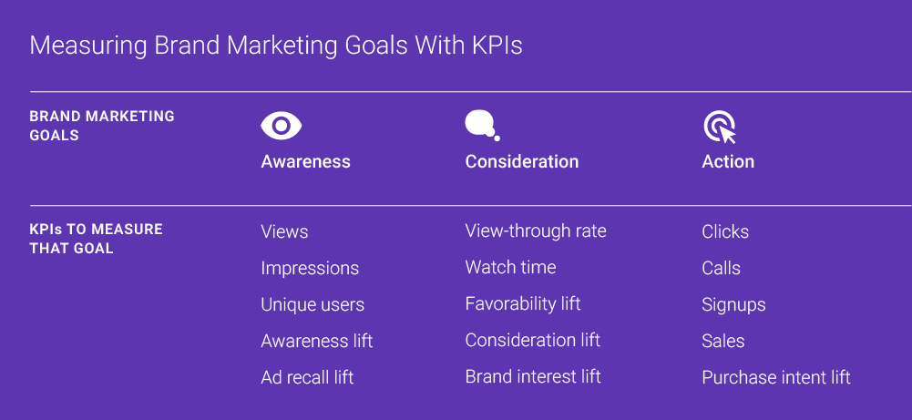 5 Ways to Measure Video Marketing: The Most Important Video