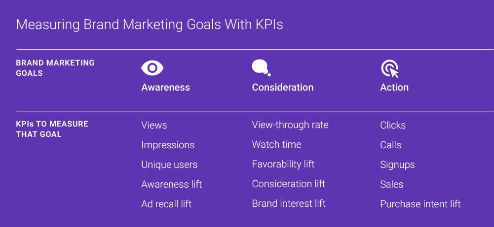 think with Google video metrics