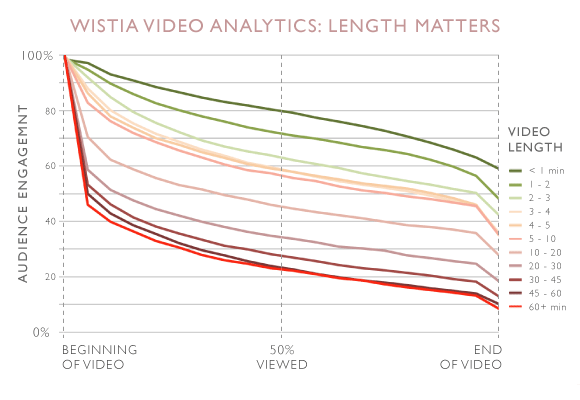 how much does video length matter