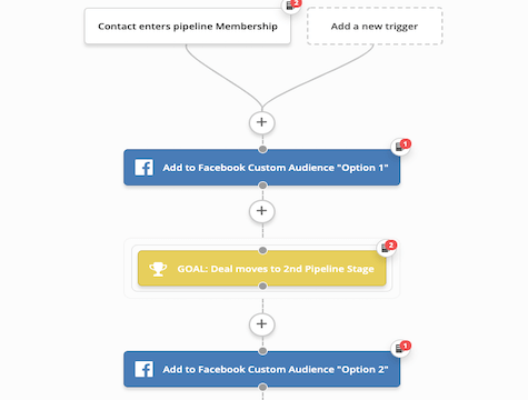 Stage based Facebook Audience flow