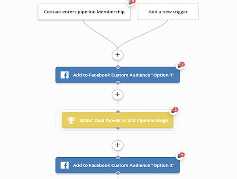 Stage based Facebook Audience flow