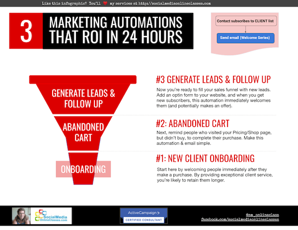 3 Marketing Automations That Show ROI in 24 Hours