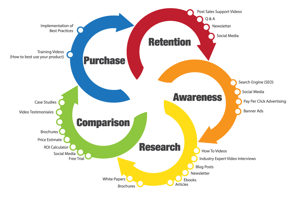 The stages of the buying process in detail