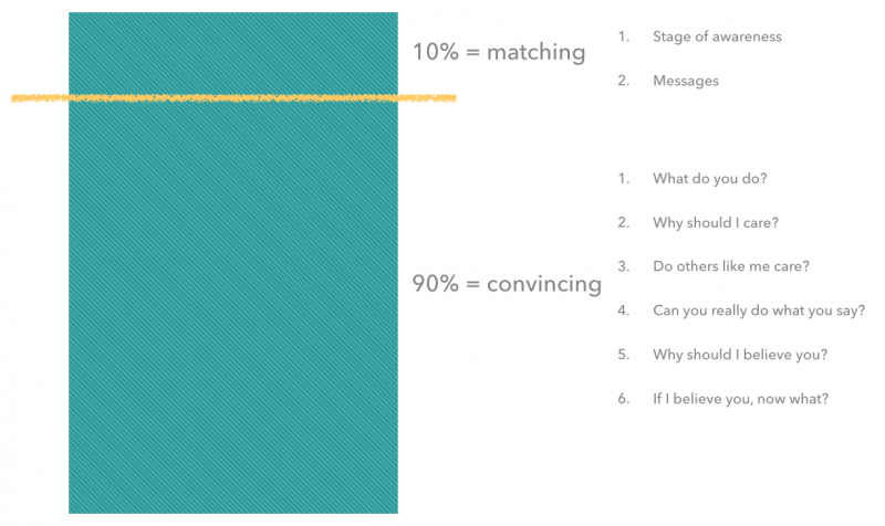 messaging hierarchy on a landing page