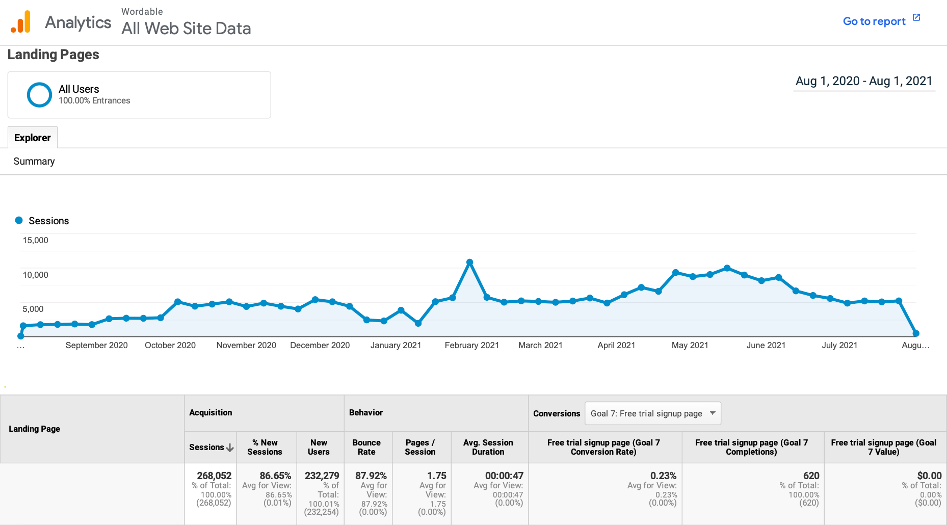 Screenshot of a google analytics screen looking at user behavior on landing pages