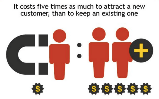 It costs more to attract customers than to retain them