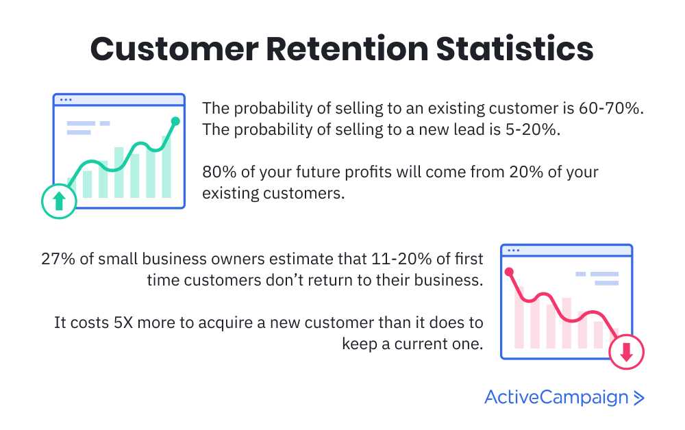 Retention statistics email