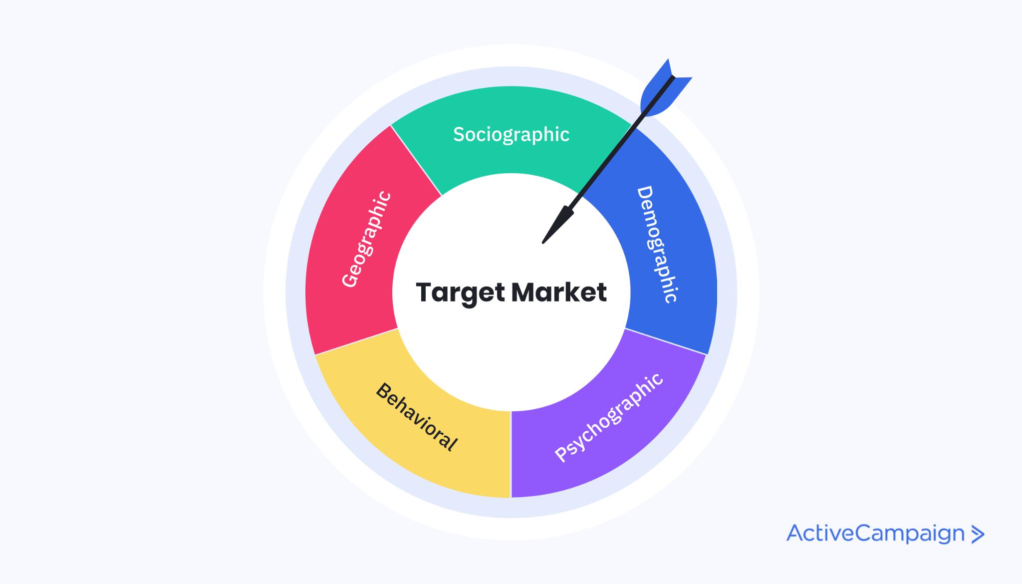 Image of the target market segmentations