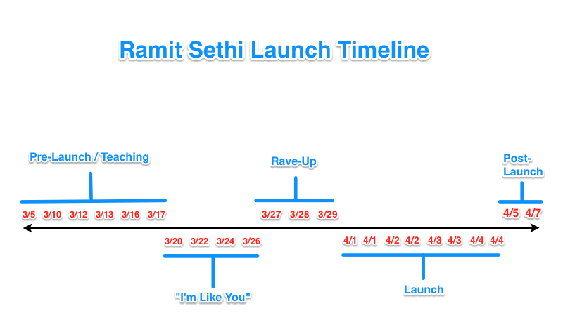 Ramit Sethi launch funnel timeline
