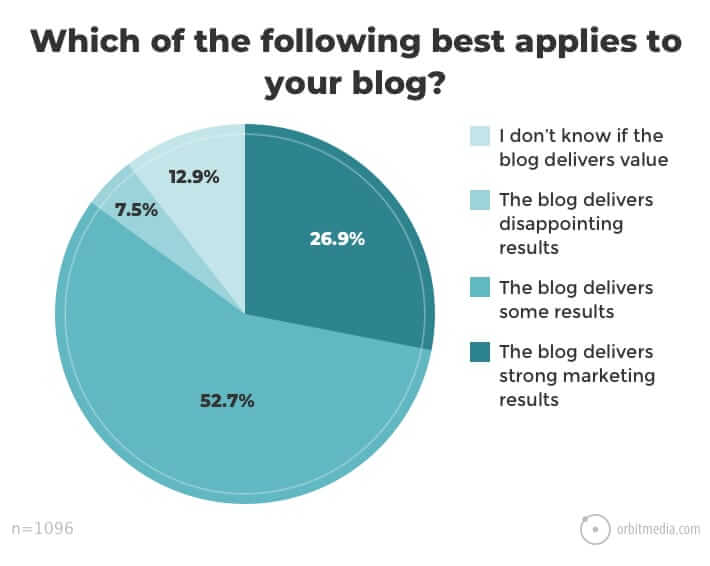 results from blogging
