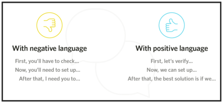 Examples of using negative language and positive language as a customer service skill