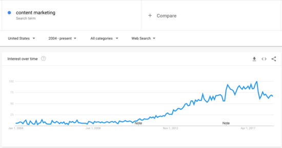 Content marketing search trends, according to Google