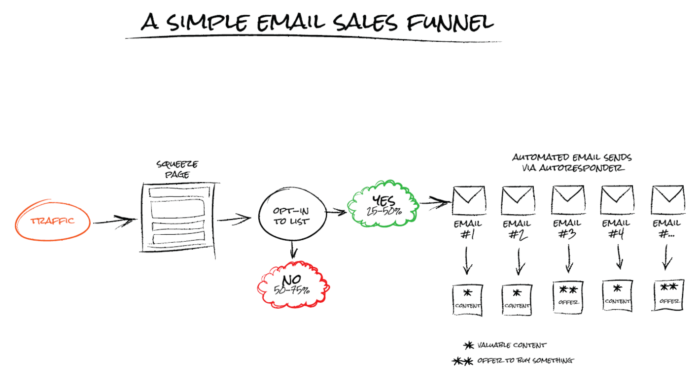 What you can expect from your sales funnel