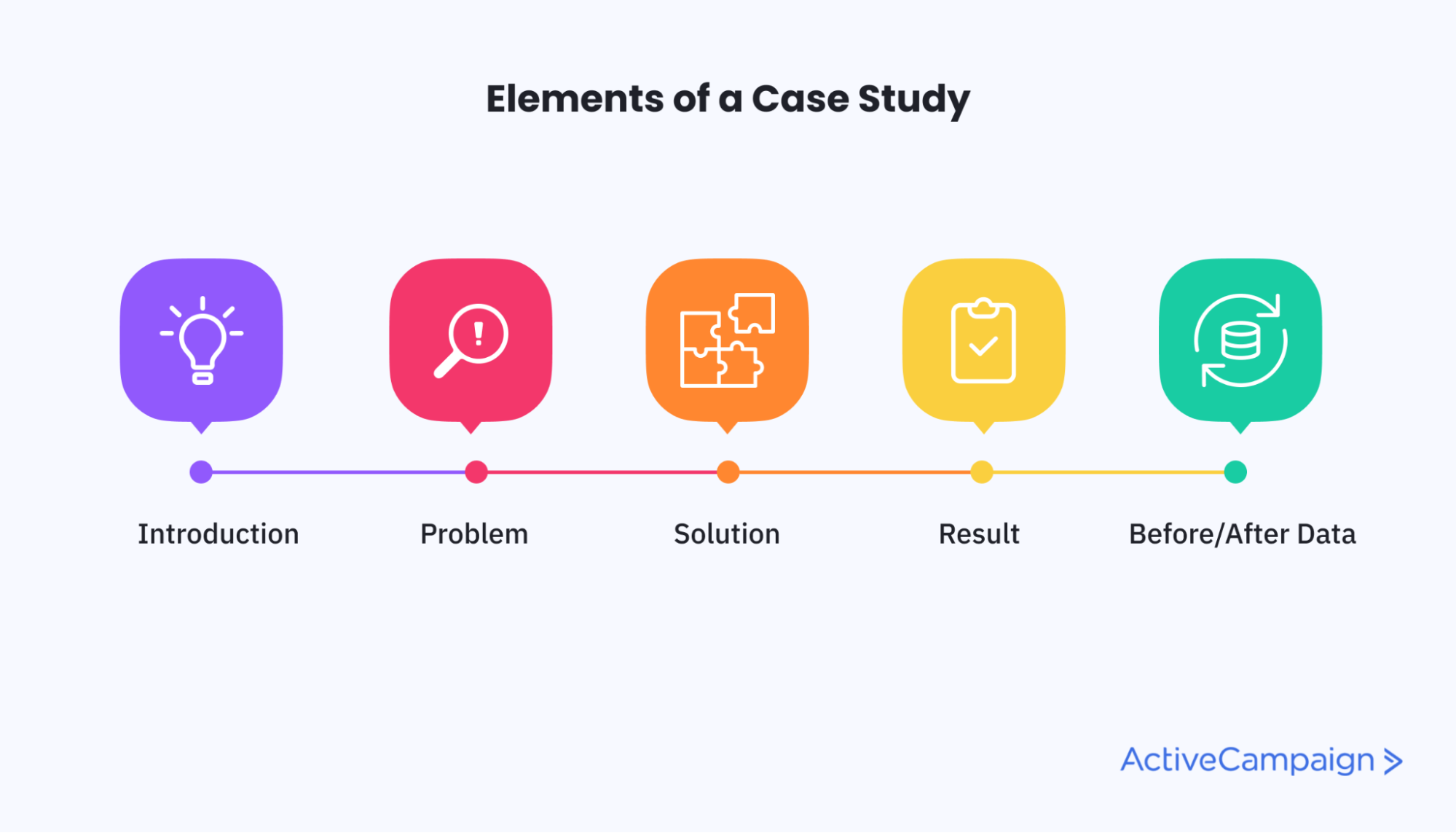 diagram of the elements of a case study