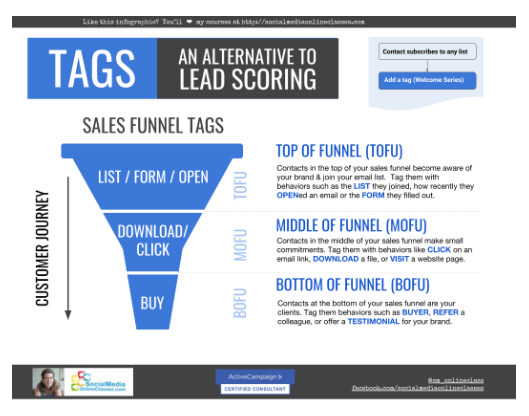 How to Use Tags as an Alternative to Lead Scoring