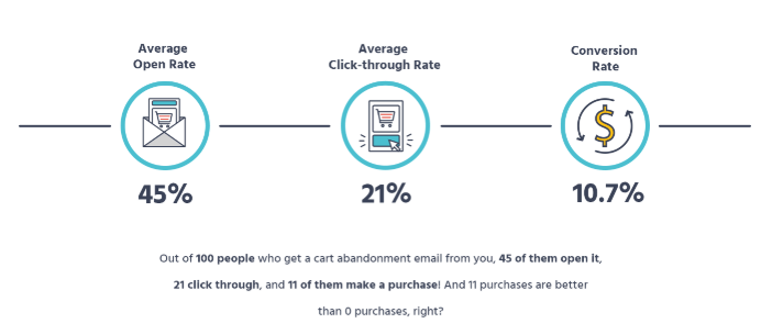 12 Abandoned Cart Email Examples You Can Use Right Now