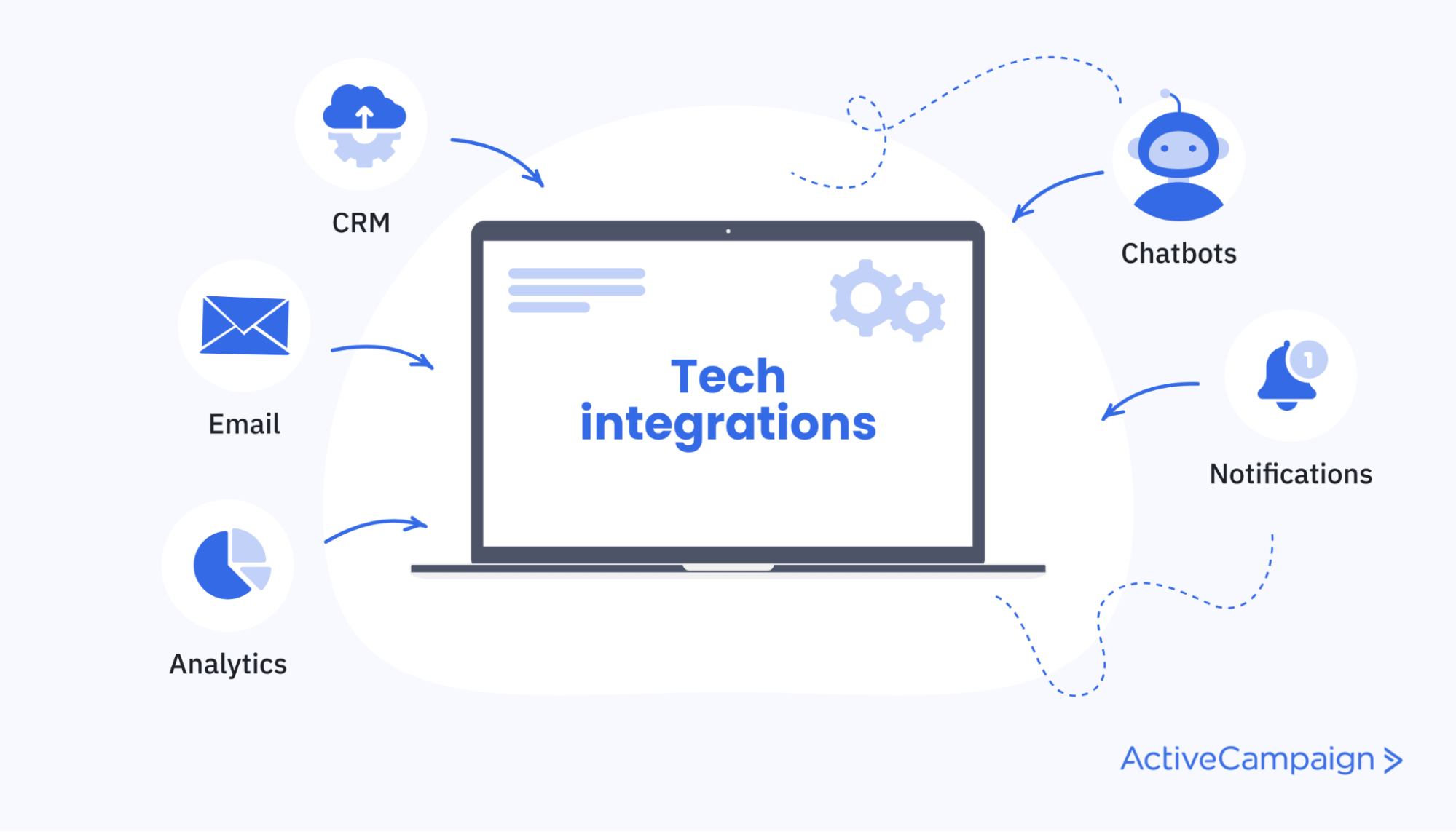 Integrate your automation tools