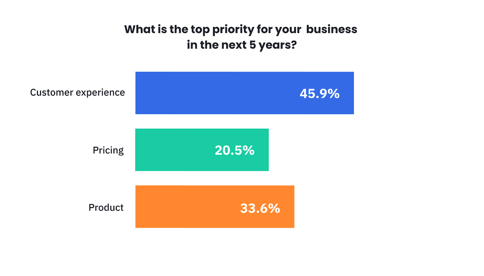 SuperOffice survey shows that businesses prioritize customer experience