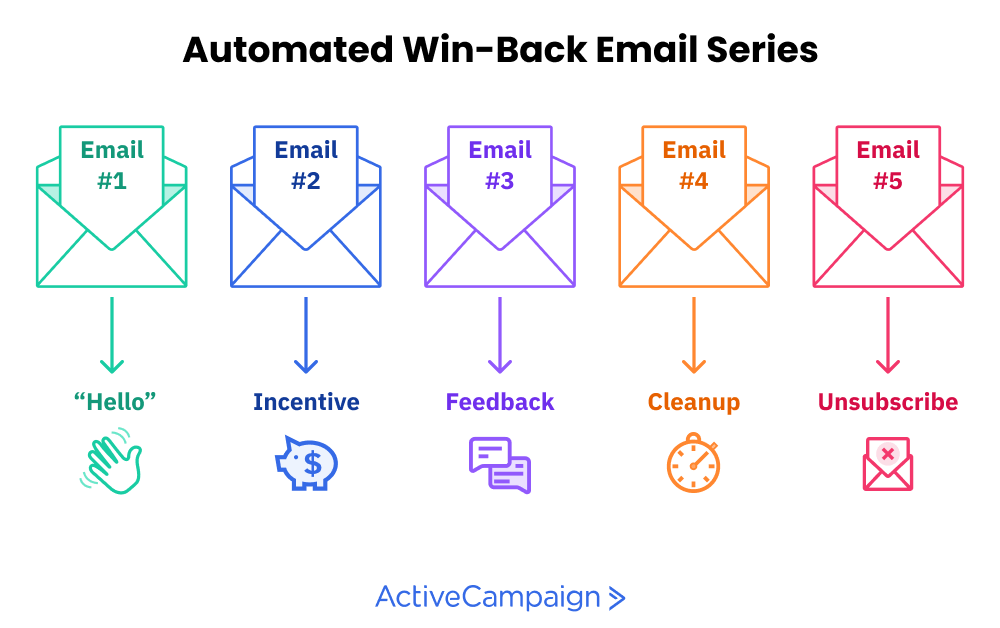 automated win-back email series