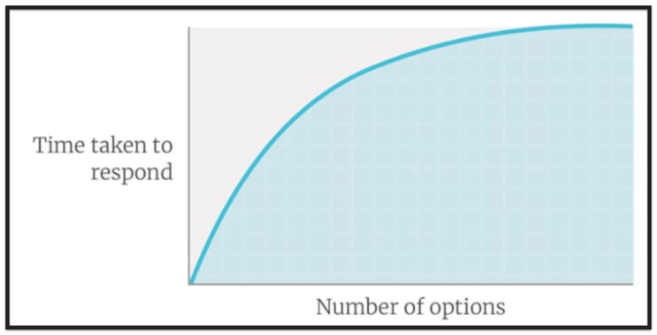 Graph showing Hick's Law that the time taken to respond increases as the number of options available to choose from increases