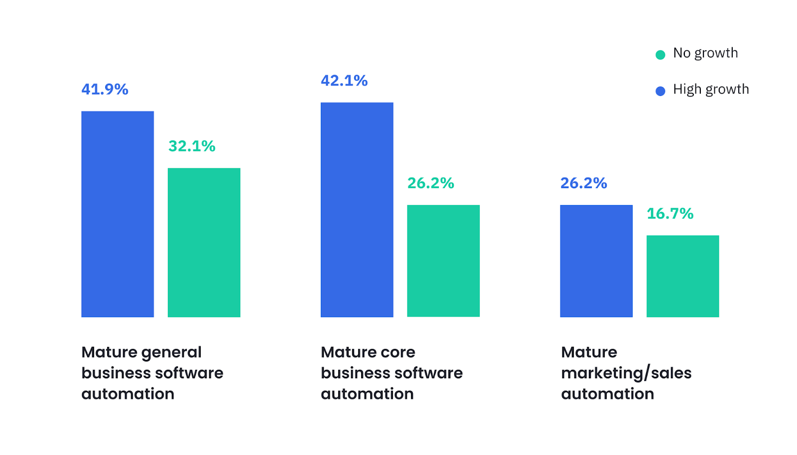 Hinge Marketing shows that high-growth businesses use more automation