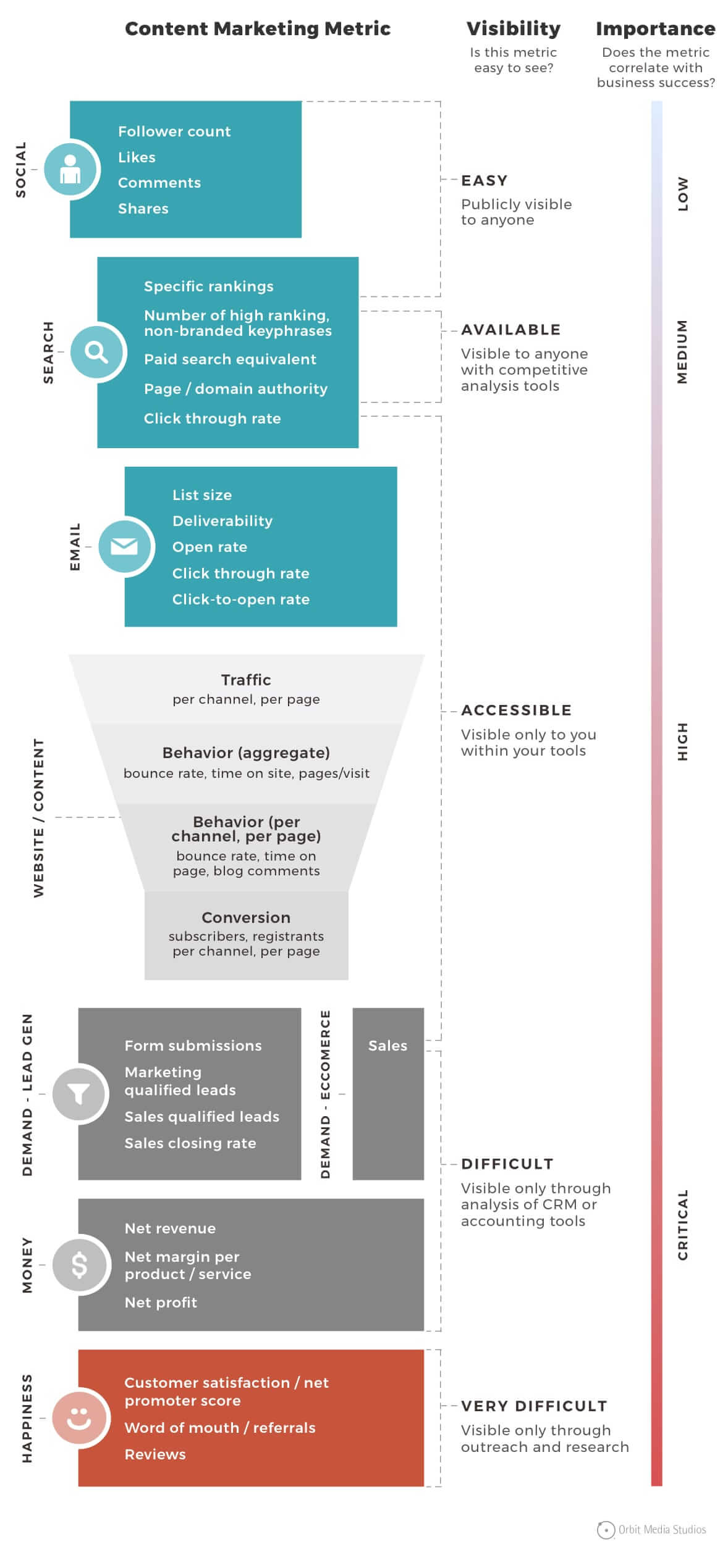 content marketing metrics infographic