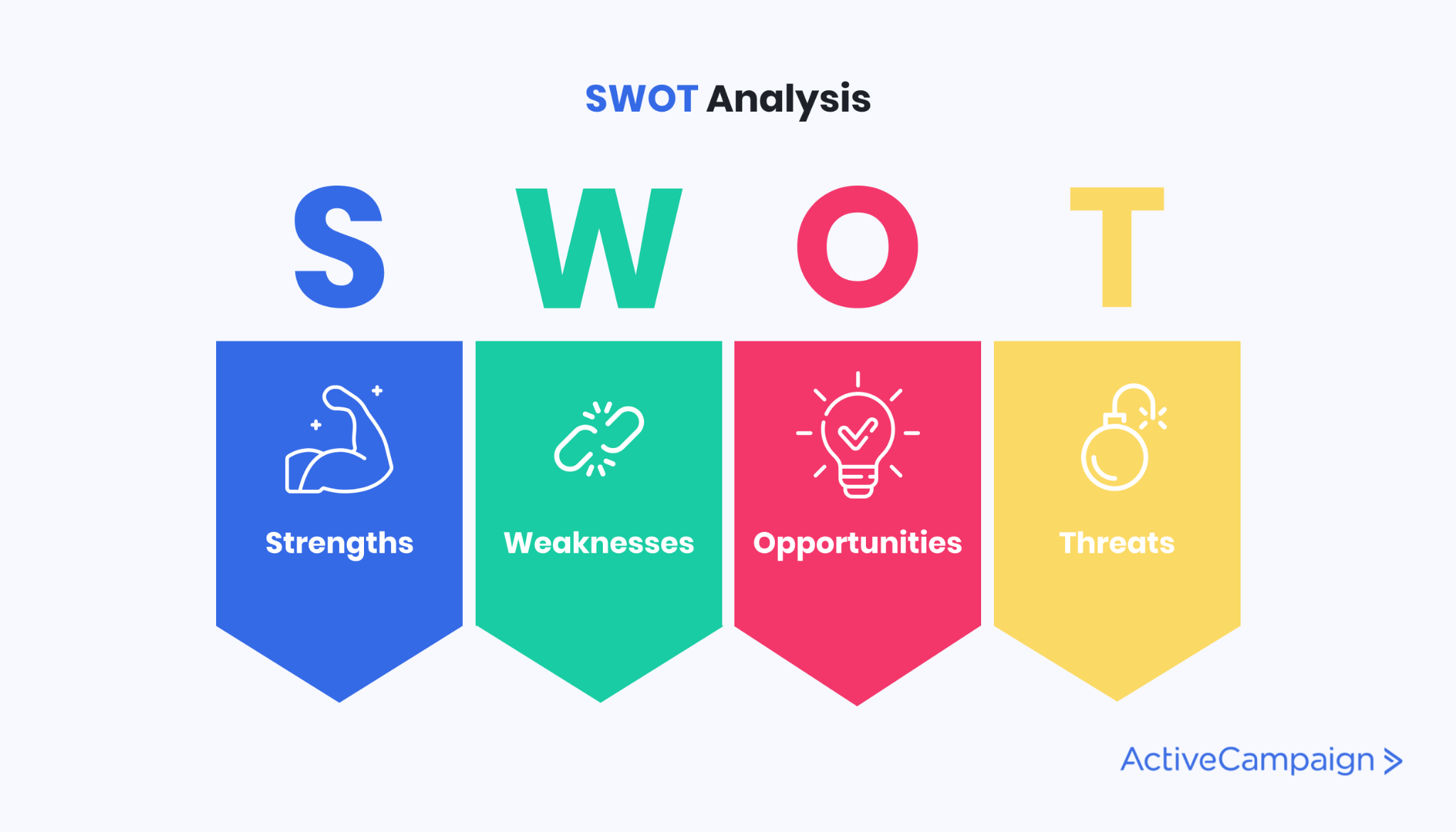 Image of a SWOT analysis template