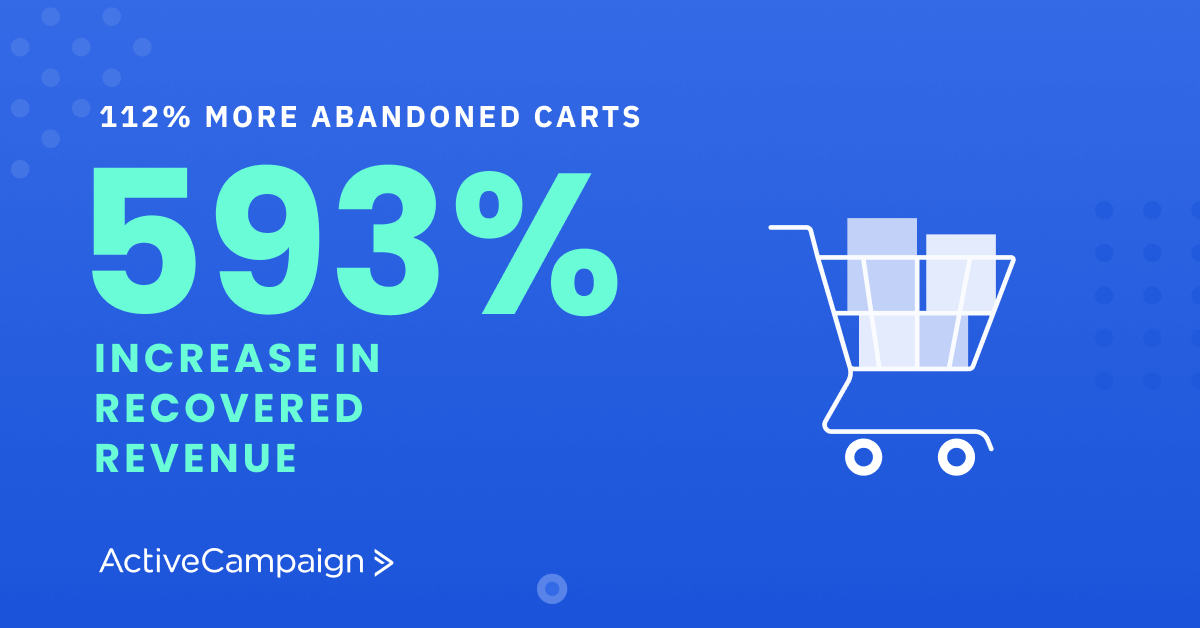 The number of abandoned carts increased 112%, but revenue recovered from abandoned carts increased 593% year over year