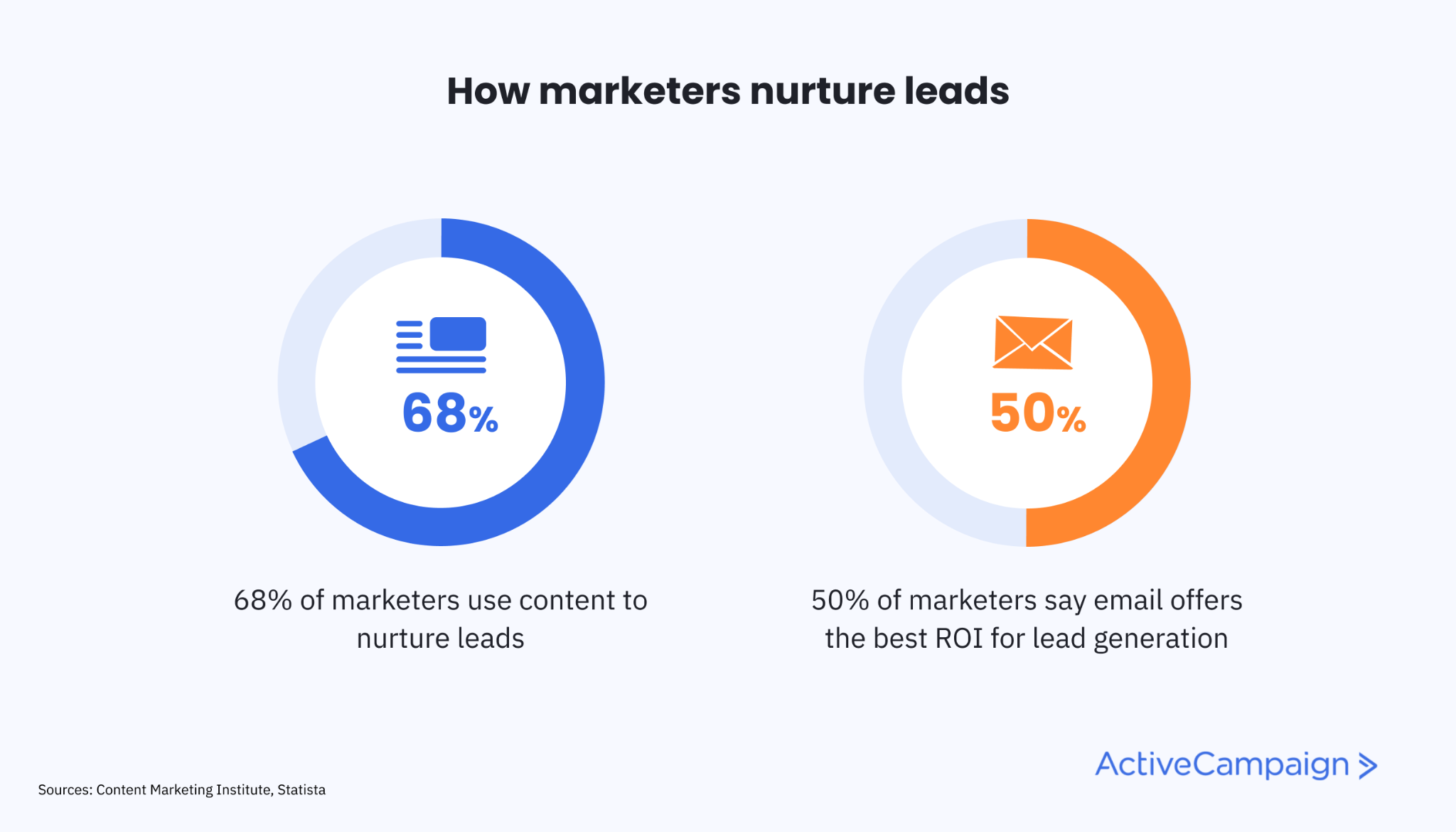 pie charts showing that 68% of marketers use content to nurture leads and 50% say email is the best channel for lead gen ROI