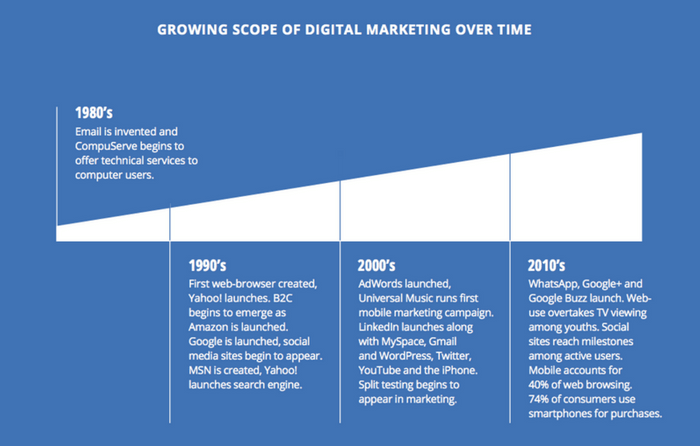 Growing Scope of Digital Marketing Over Time