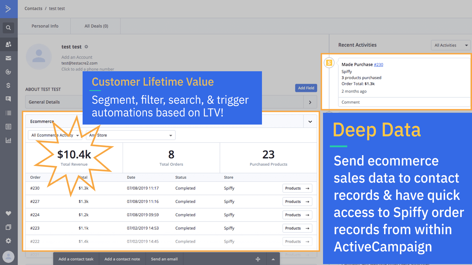 How to Easily Accept Payments and Leverage Your Sales Data with ActiveCampaign and Spiffy