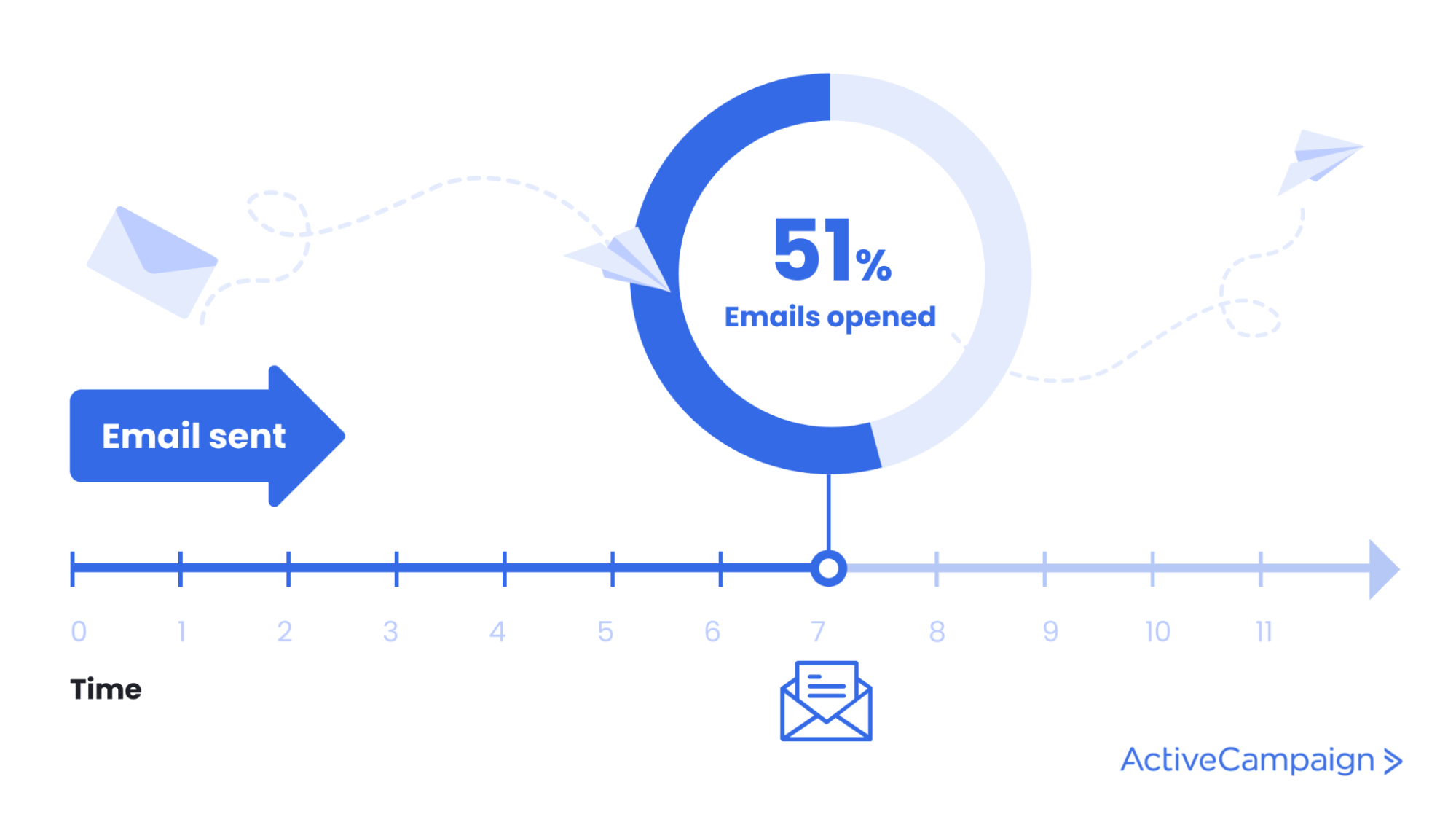 infographic stating 51% of emails are opened within seven hours of receiving them